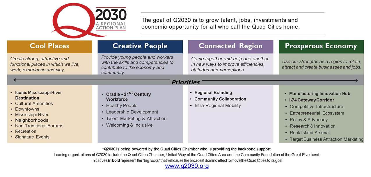 Graphic showcasing the Q2030 regional action plan for the Quad Cities, talking about the focus on cool places, creative people, a connected region, and a prosperous economy